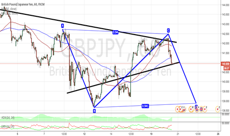 GBPJPY: GBPJPY 1H TECHNICAL ANALYSIS