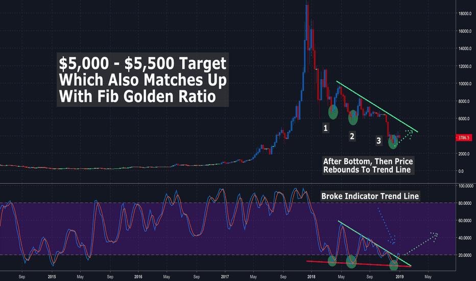 XBTUSD: Bitcoin Price Prediction