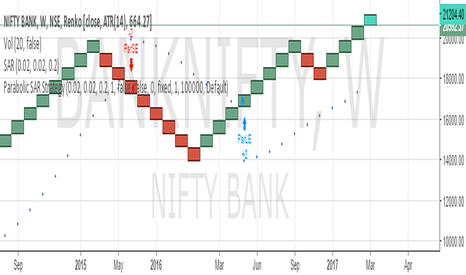BANKNIFTY: SELL BANK NF SL 21500 TARGET 20500/19500