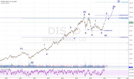 DIS: DIS Daily Elliot Wave