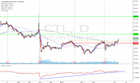 CTL: CTL - Upward momentum Long from $26.13 to $32.73