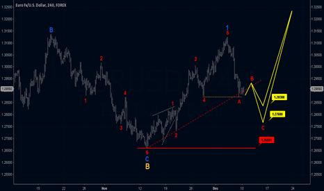 EURUSD: Elliott Wave EUR/USD