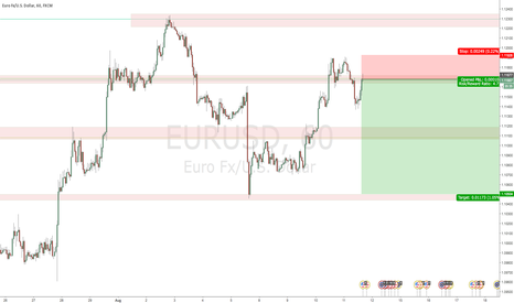EURUSD: Bearish setup