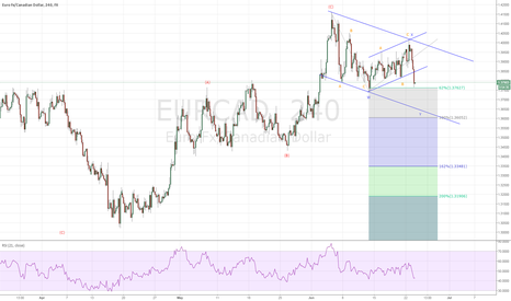 EURCAD: EURCAD on a W-X-Y Pattern