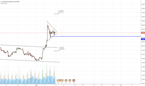 USDTRY: USDTRY - Buy or sell the breakout