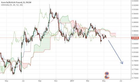EURGBP: eur.gbp short daily