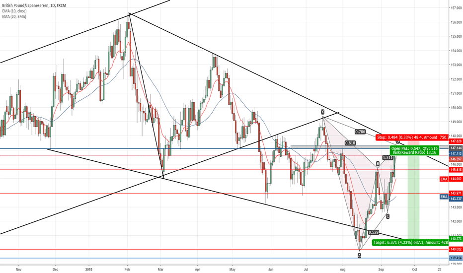 GBPJPY: Opportunity to short
