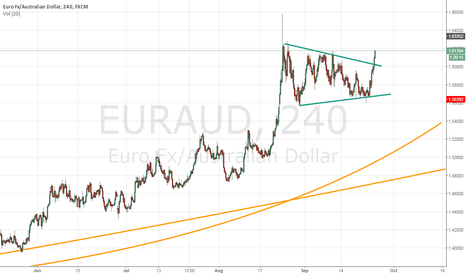 EURAUD: EURAUD breaking  4 hour flag ,on weekly and monthly cup handle
