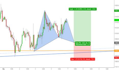 GOLD: Gold: Pending Bullish Gartley Pattern