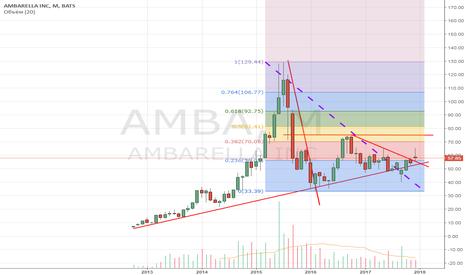 AMBA: AMBA: хорошая техника при слабых фундаментальных покателях.