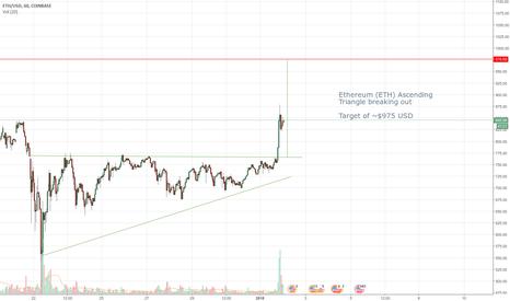 ETHUSD: Ethereum (ETH) Ascending Triangle Breakout