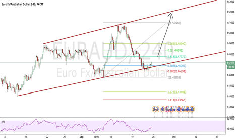 EURAUD: EUR AUD on a possible channel