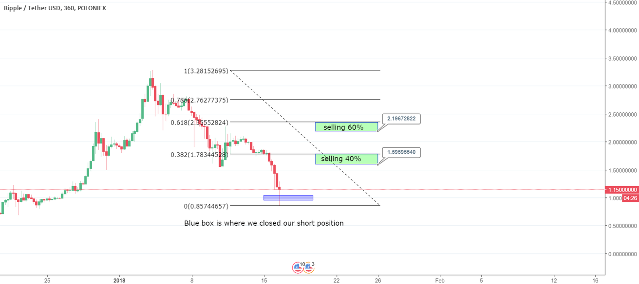 XRP - Long Position After Successful Short