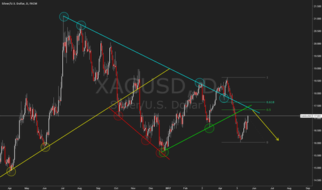 XAGUSD: Silver Short at Trendline Rejection