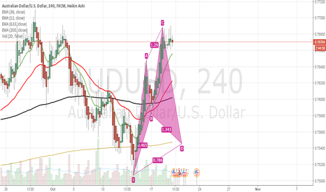 AUDUSD: Posible Cypher pattern