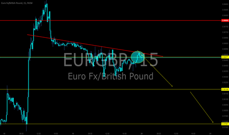 EURGBP: EurGbp ,sell pattern