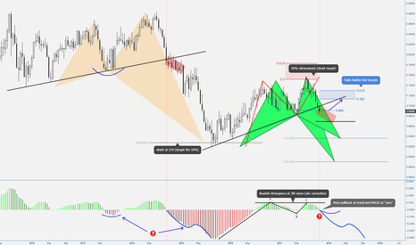 NZDUSD: (2W) Behind the eventual failure for the Daily Bullish Bat