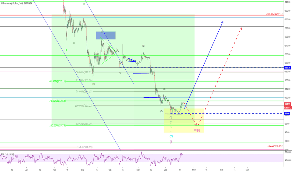 ETHUSD: Ethereum – Turning point reached?