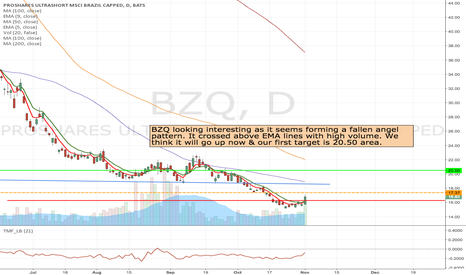 BZQ: BZQ- Long at the break of 17.37 to 20.50 area