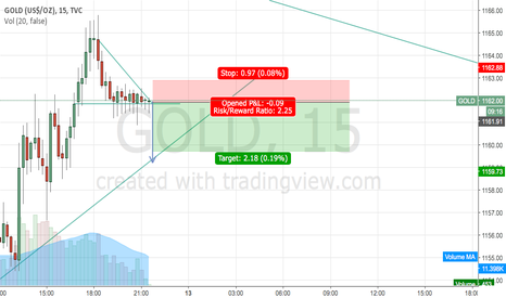 GOLD: Descending Triangle