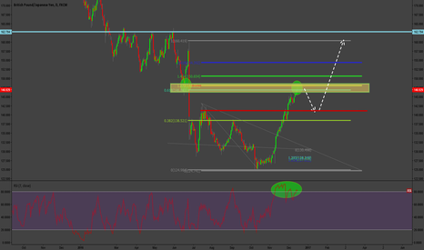 GBPJPY: GBPJPY Longer term outlook
