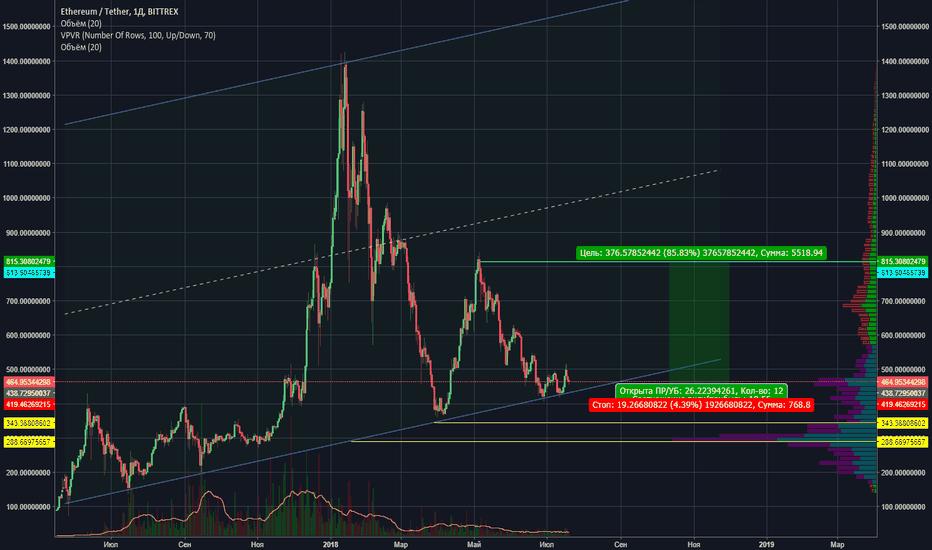 ETHUSDT: ETH/USD Bittrex 20,07,2018