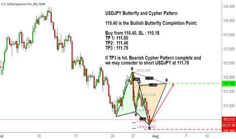 USDJPY: USDJPY Butterfly and Cypher Pattern