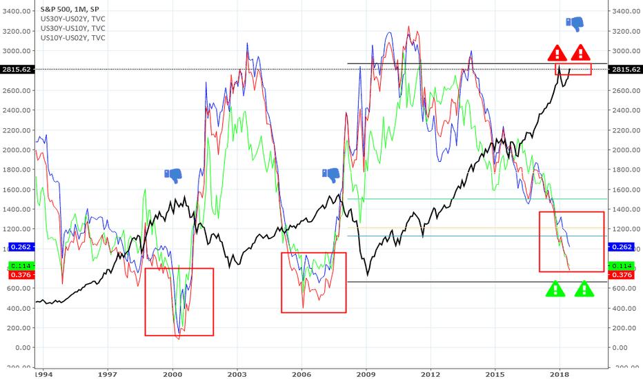 SPX: Bear Market Coming - Historic 2Y,10Y, 30Y Bond Spread vs S&P 500