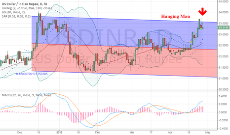 USDINR: USDINR bearish lookout