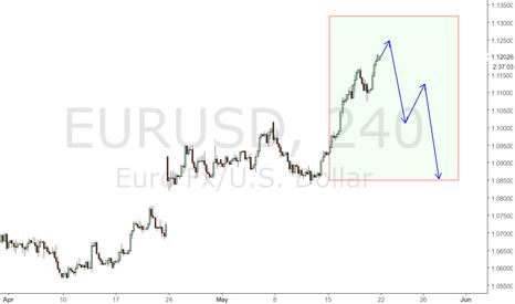 EURUSD: eurusd 4h