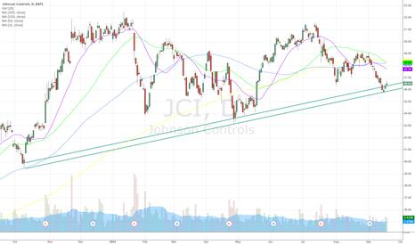 JCI: JCI - rested support zones several times, rebound pattern