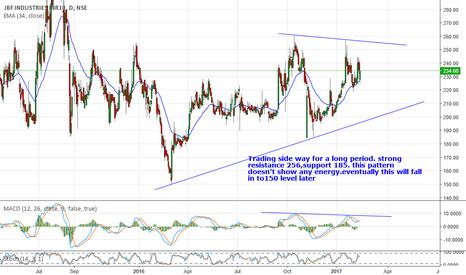 JBFIND: JBF industries :234 side way weak trend res:256 sup185