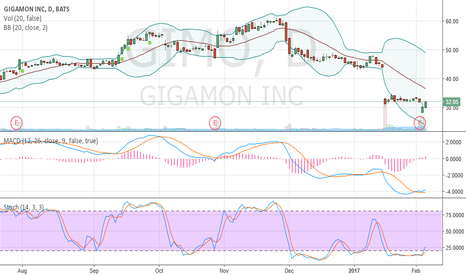 GIMO: oversold and crawling