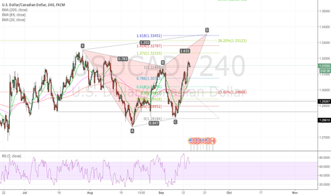 USDCAD: Bearish butterfly pattern will complete soon for USDCAD