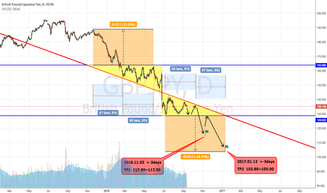 GBPJPY: GBPJPY : Similar figure