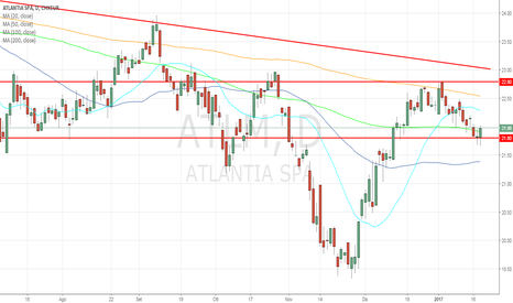 ATL: Long potenziale su Atlantia, target 22,8/23!