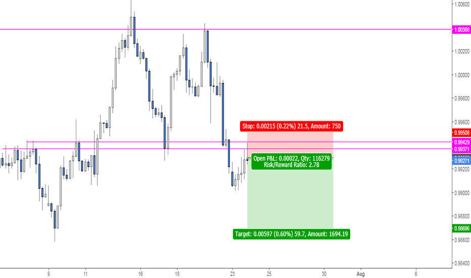 USDCHF: USDCHF: Simple Structure Sell Setup