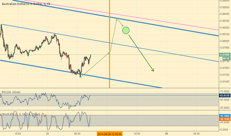 AUDUSD: AUD/USD - another scenario