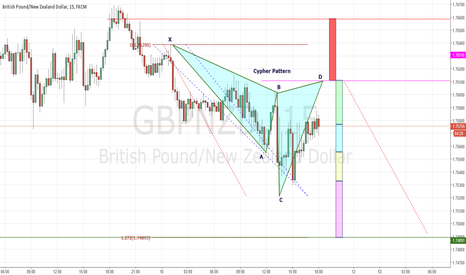 GBPNZD: GBPNZD Cool Cypher Pattern(15Min TF)
