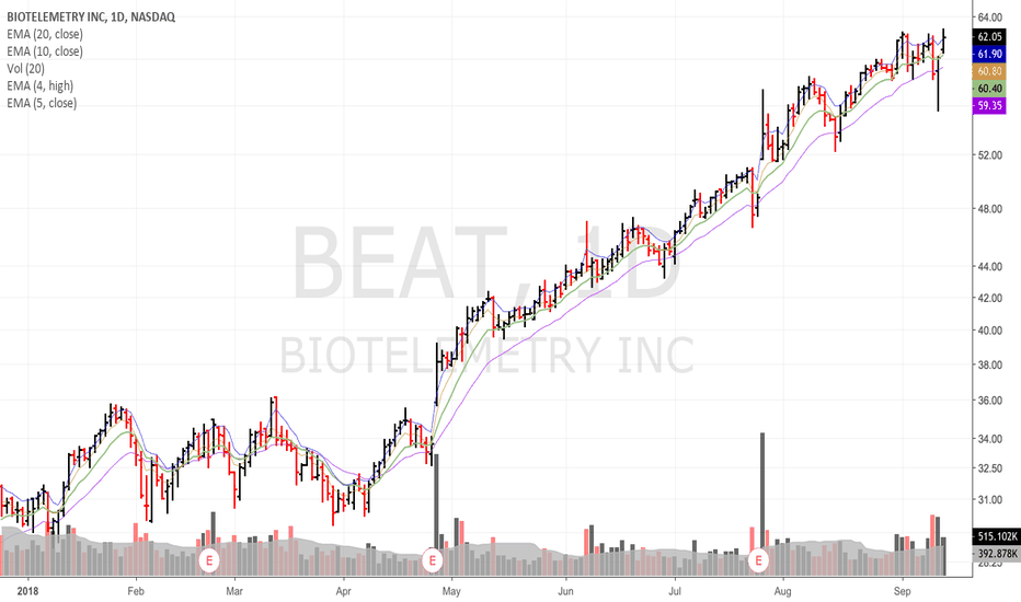 BEAT: Position in $beat...I like thursday shakeout