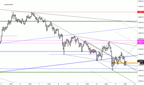 BTCUSD: BTC Retesting for the Long