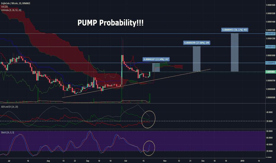 ENJBTC: PUMP Probability!!!