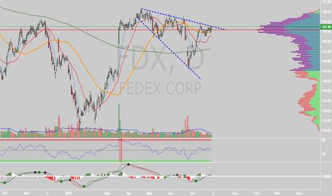 FDX: $FDX descending broadening wedge