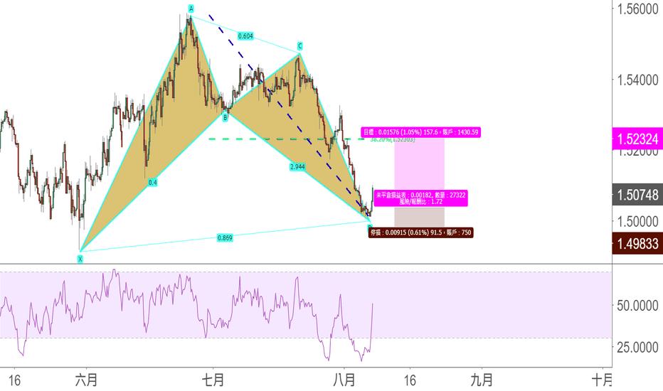EURCAD: EUR/CAD看漲蝙蝠-中期