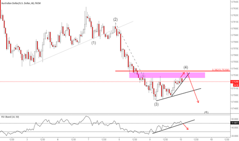 AUDUSD: #AUDUS - Finishing up a 4th wave soon, then lower.