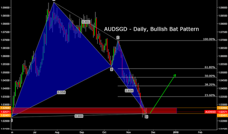 AUDSGD: AUDSGD - Daily, Bullish Bat Pattern