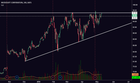 MSFT: [MSFT] Strong Tech Stock Looking to break Resistance at ATH!