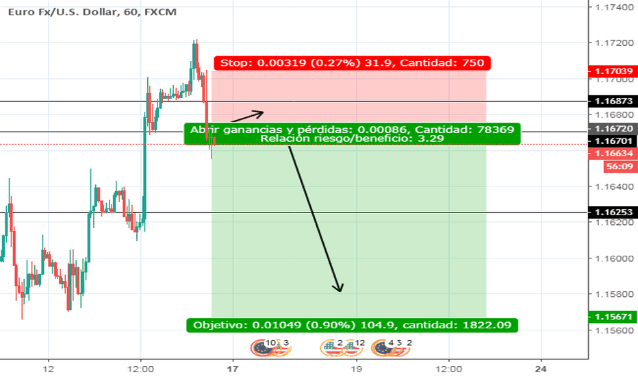 EURUSD: EURUSD POSIBLE ((SELL)) \OJO LEER DESCRIP.\