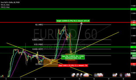EURUSD: EUR/USD LONG - BULLISH OPPORTUNITY | COPY & TRADE 3:1 PROFIT!