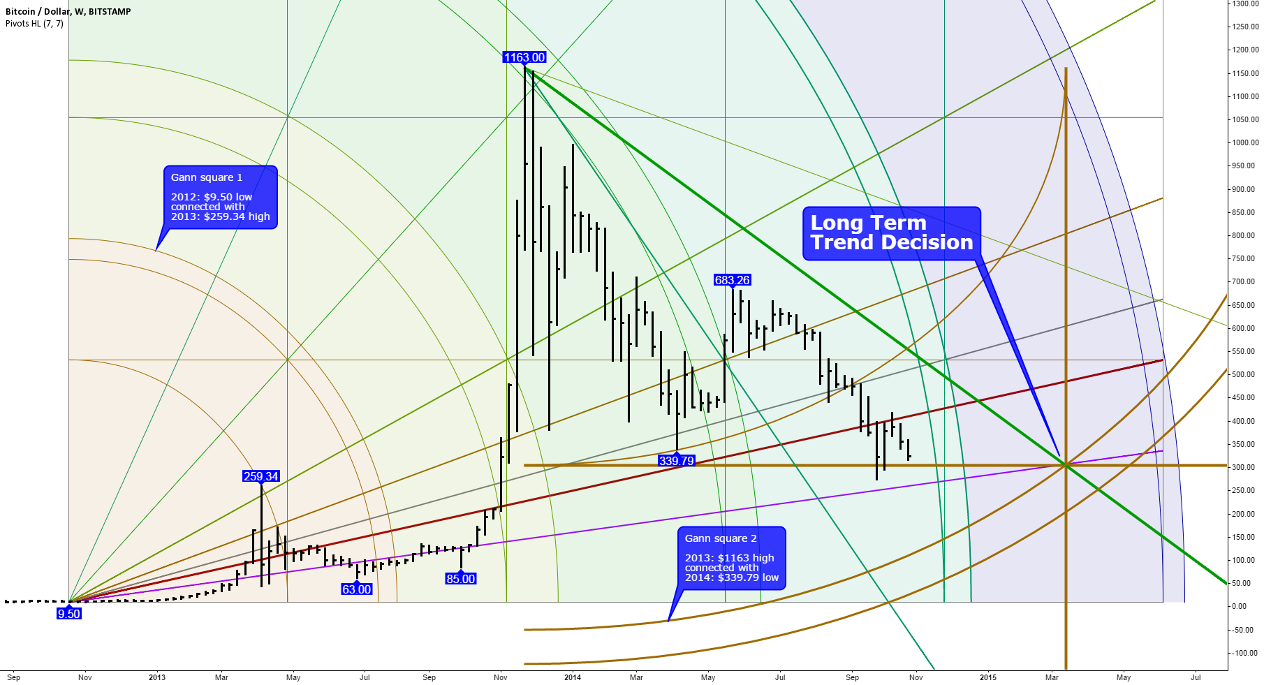 Bitcoin's Future Could Be Decided in March 2015